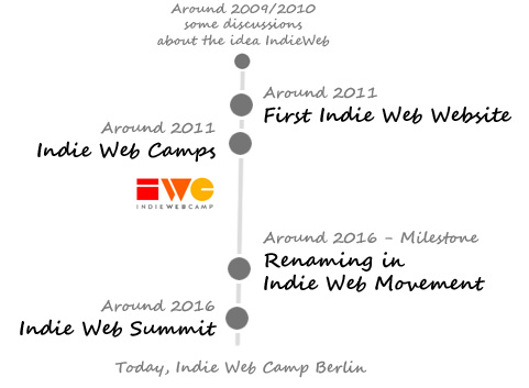 Indie Web Event History
