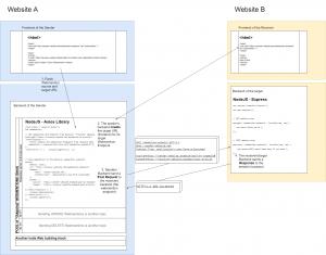 Webmention Flow Diagram